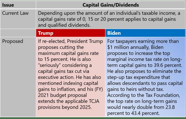 Capital Gains-2