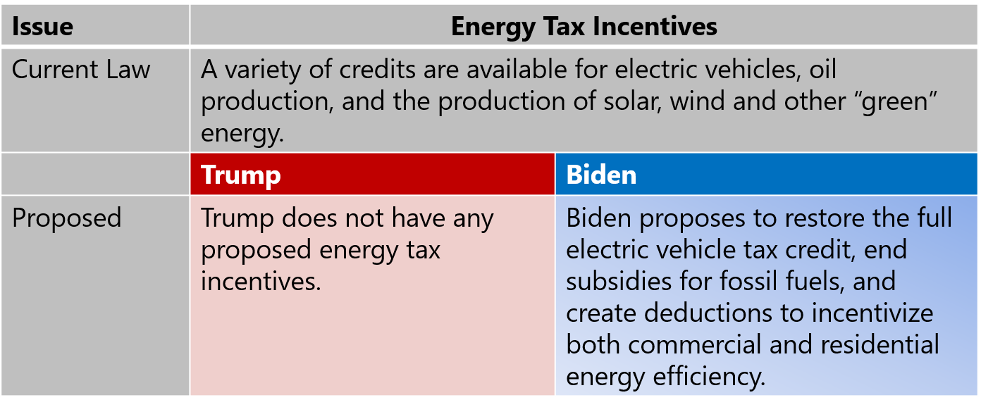 Energy Tax Incentives