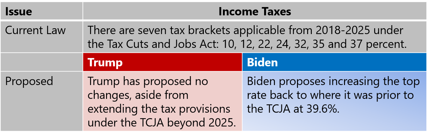 Income Taxes-1