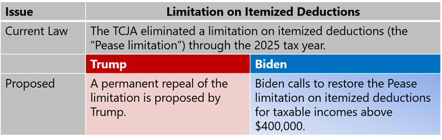 Limitation of Itemized Deductions-1