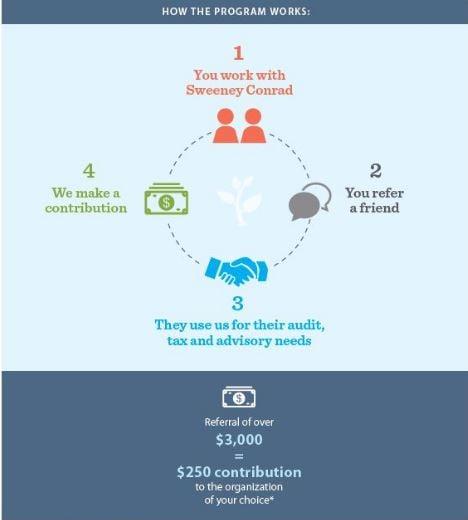 OGD Infographic
